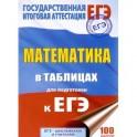 Математика. 10-11 классы. Справочное пособие в таблицах для подготовки к ЕГЭ