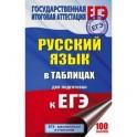 ЕГЭ. Русский язык. 10-11 классы. Справочное пособие в таблицах