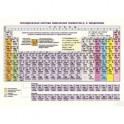 Справочные материалы. Периодическая система химических элементов Д.И. Менделеева. Конфигурации, свойства атомов