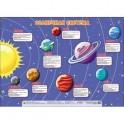 Плакат. Солнечная система